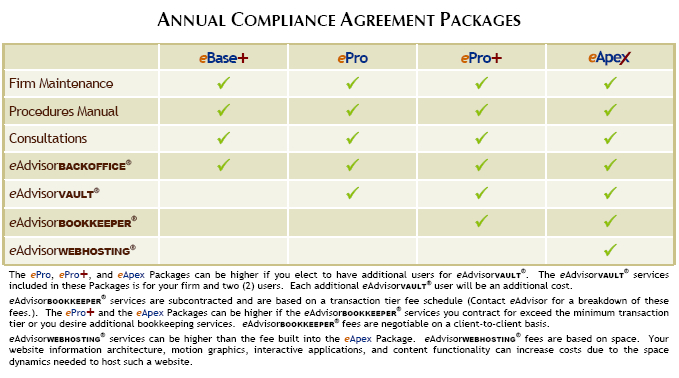Investment Advisor Compliance Tools
